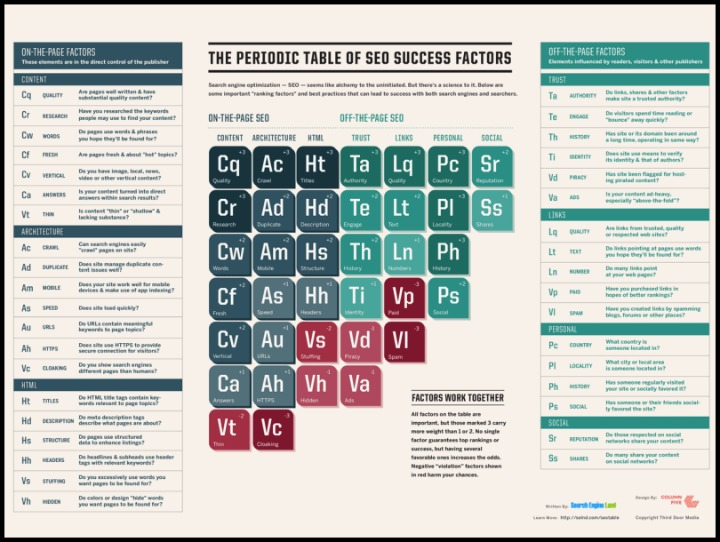 Search Engine Land's Guide to SEO