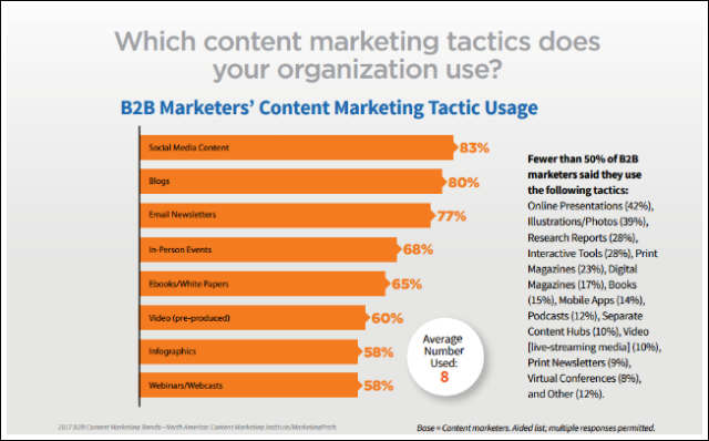2017 B2B Content Marketing Tactic
