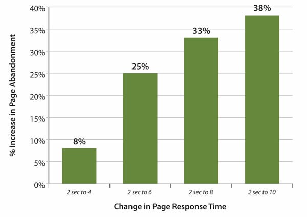Page Abandonment Rate