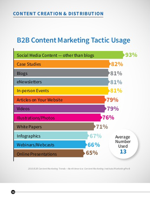 B2B Content Marketing Tactic usage