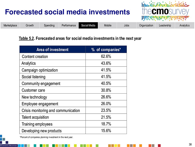 Forecasted Social Media Investments