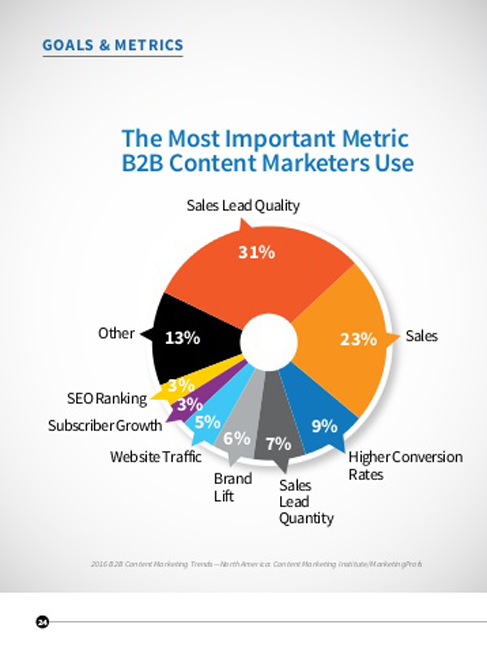 Metrics used by B2B Content Marketers