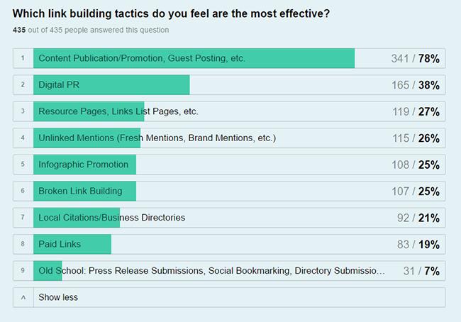 Most Effective Link-building Tactics