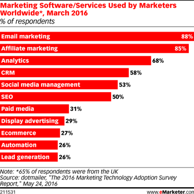 Marketing Softwares used by Marketers