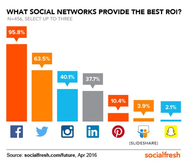 Social Media giving Best ROI