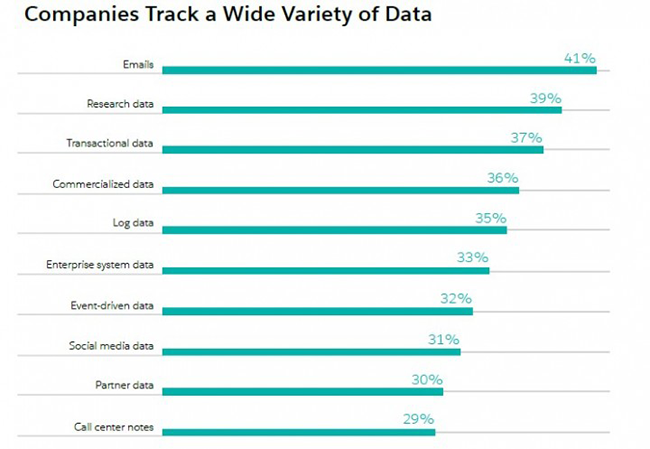 Variety of Data Companies Track