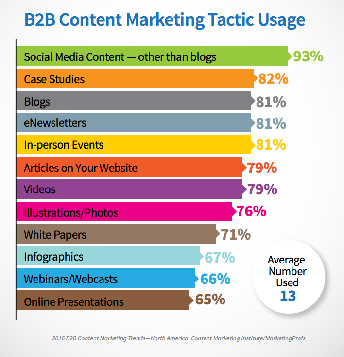 B2B Content Marketing Tactic Usage