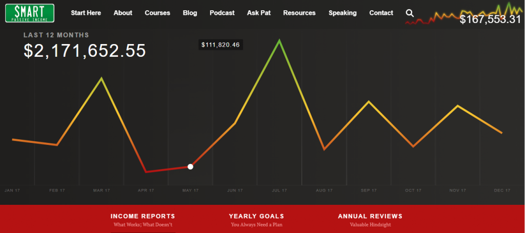 Pat Flynn Income Reports