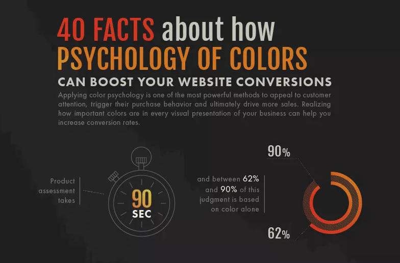 40 Facts About How Psychology of Color Can Boost Website Conversions