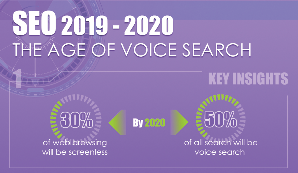 SEO The Age of Voice Search