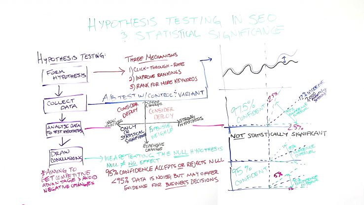 Hypothesis Testing in SEO & Statistical Significance